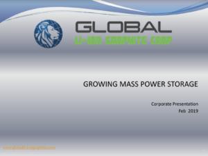 Global Li-Ion Graphite